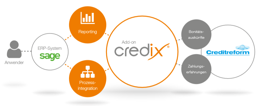 Sage 100 Creditreform Anbindung